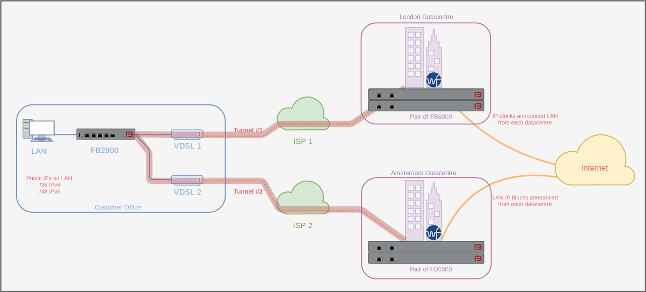 High Availability Tunnels