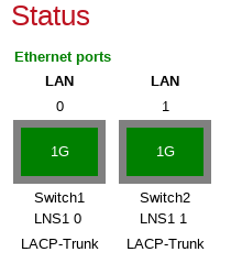 LNS diagnostics: port status